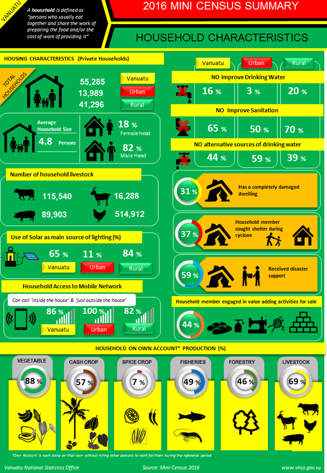 Inforgraph on Household Characteristics